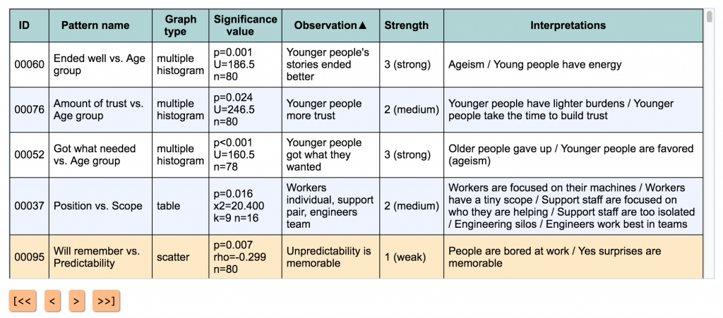narrafirma observation strengths
