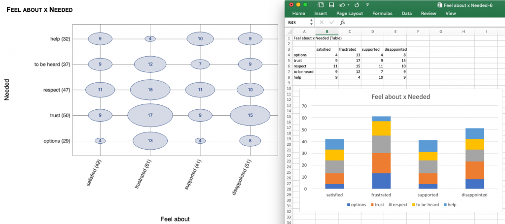 Same graph in NarraFirma and Excel